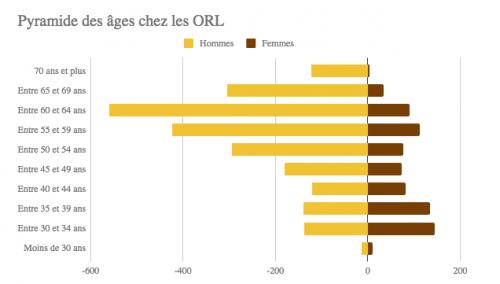 Annuaire Medecins Orl France 3