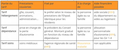 Tarification Ehpad France Seniors